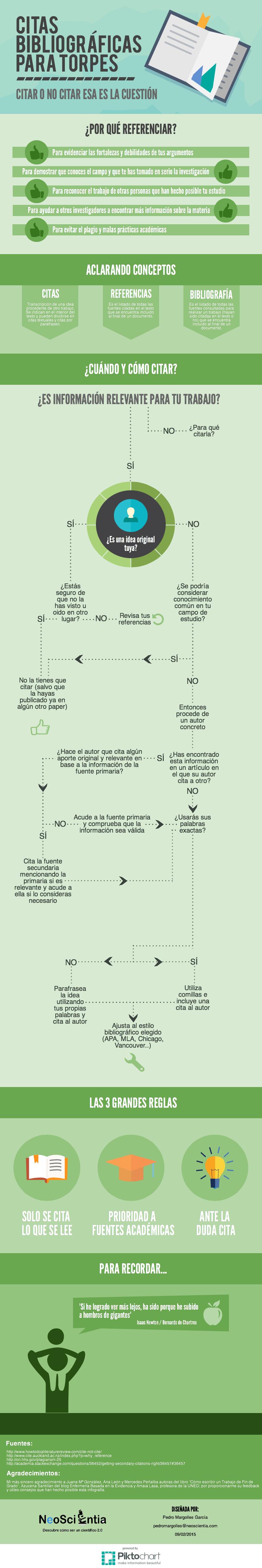 Infografía: Citas bibliográficas para torpes